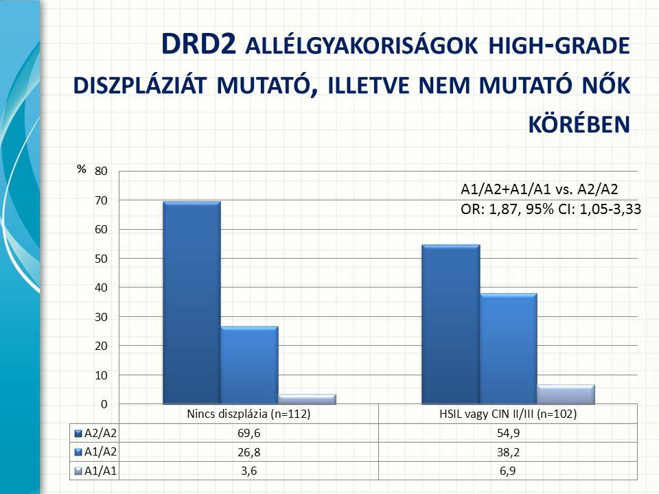 DRD2 ALLÉLGYAKORISÁGOK HIGH - GRADE DISZPLÁZIÁT MUTATÓ, ILLETVE NEM MUTATÓ NŐK KÖRÉBEN A1/A2+A1/A1 vs. A2/A2 OR: 1,87, 95% CI: 1,05-3,33
