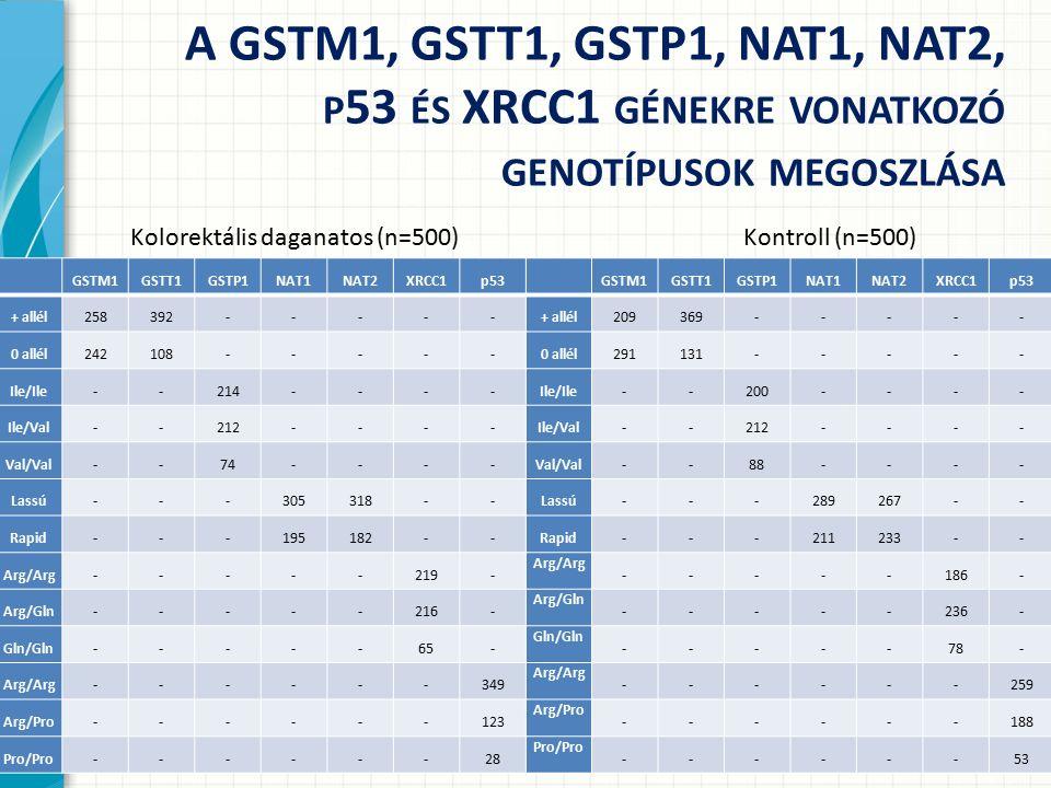 GSTM1GSTT1GSTP1NAT1NAT2XRCC1p53 + allél209369----- 0 allél291131----- Ile/Ile--200---- Ile/Val--212---- Val/Val--88---- Lassú---289267-- Rapid---211233-- Arg/Arg -----186- Arg/Gln -----236- Gln/Gln -----78- Arg/Arg ------259 Arg/Pro ------188 Pro/Pro ------53 A GSTM1, GSTT1, GSTP1, NAT1, NAT2, P 53 ÉS XRCC1 GÉNEKRE VONATKOZÓ GENOTÍPUSOK MEGOSZLÁSA GSTM1GSTT1GSTP1NAT1NAT2XRCC1p53 + allél258392----- 0 allél242108----- Ile/Ile--214---- Ile/Val--212---- Val/Val--74---- Lassú---305318-- Rapid---195182-- Arg/Arg-----219- Arg/Gln-----216- Gln/Gln-----65- Arg/Arg------349 Arg/Pro------123 Pro/Pro------28 Kolorektális daganatos (n=500)Kontroll (n=500)