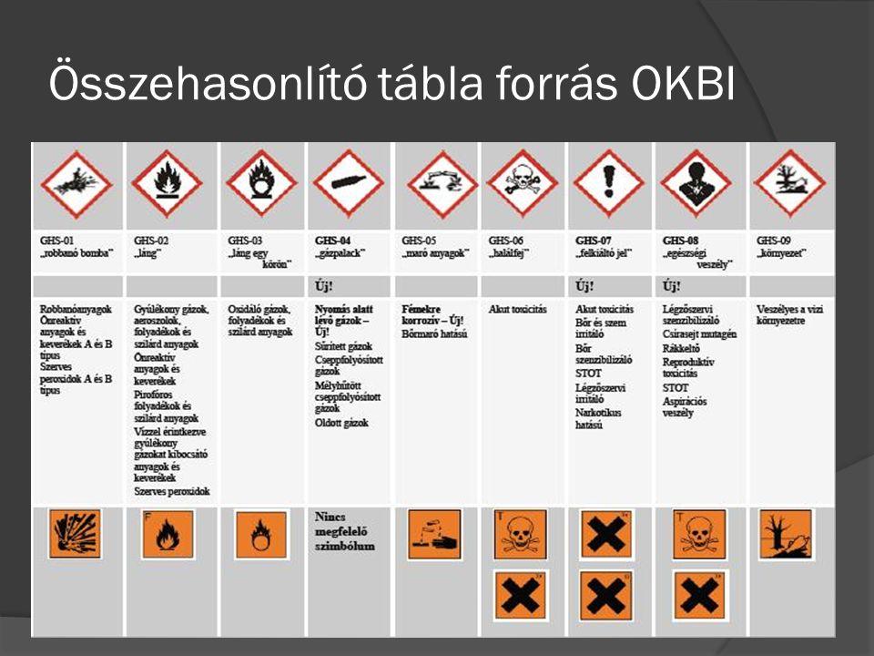 Összehasonlító tábla forrás OKBI