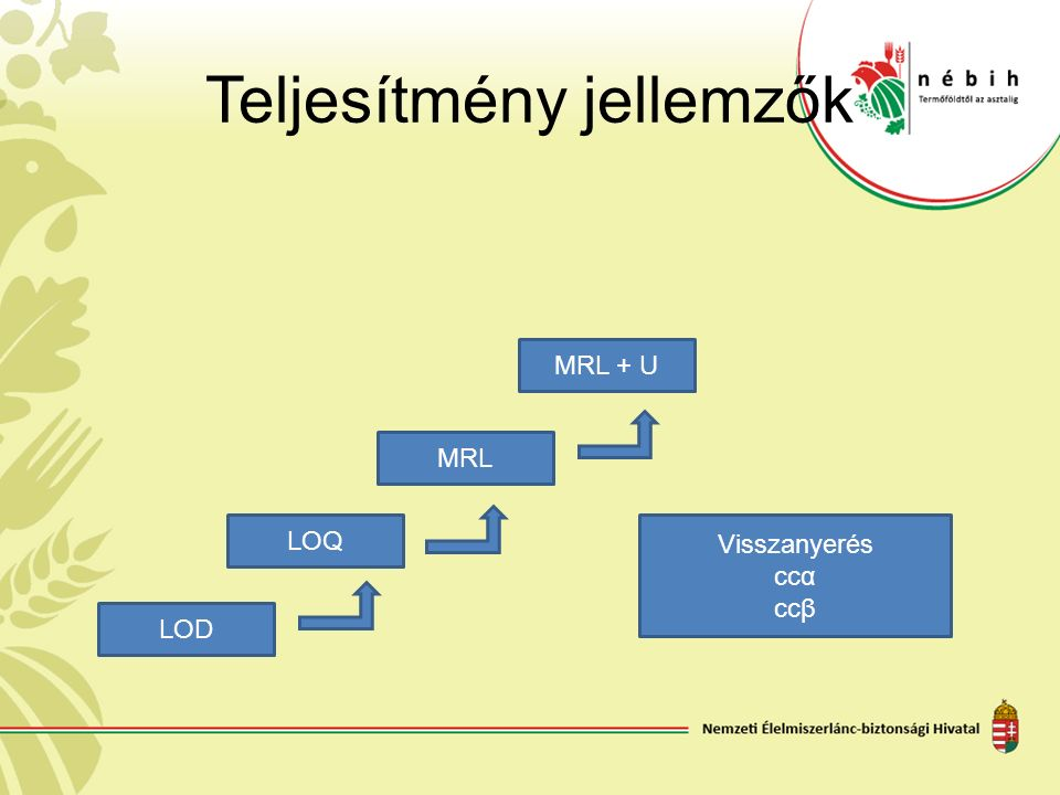 Teljesítmény jellemzők LOD MRL + U LOQ MRL Visszanyerés ccα ccβ