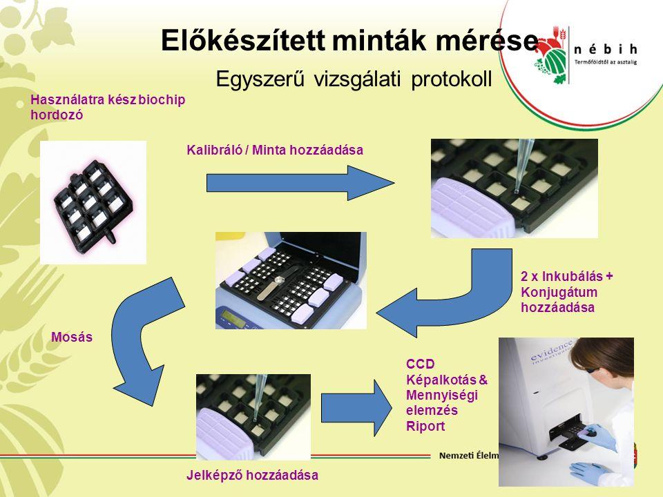 Előkészített minták mérése Egyszerű vizsgálati protokoll Használatra kész biochip hordozó CCD Képalkotás & Mennyiségi elemzés Riport Kalibráló / Minta