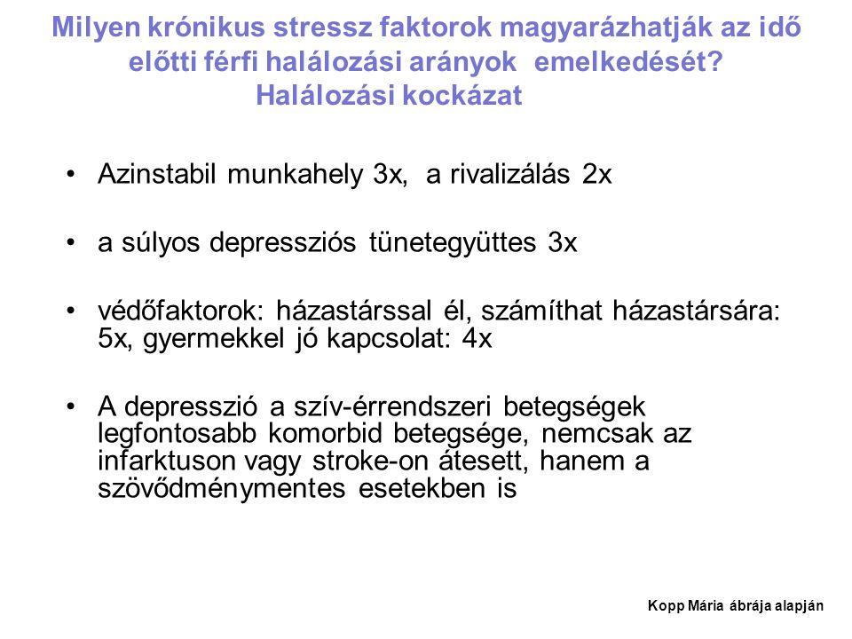 Milyen krónikus stressz faktorok magyarázhatják az idő előtti férfi halálozási arányok emelkedését.
