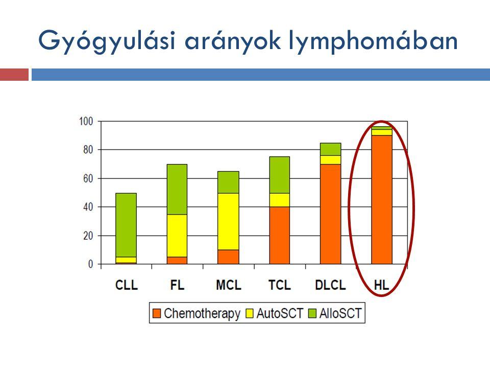 Gyógyulási arányok lymphomában