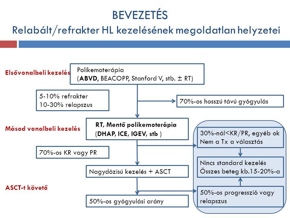 BEVEZETÉS Relabált/refrakter HL kezelésének megoldatlan helyzetei Polikemoterápia (ABVD, BEACOPP, Stanford V, stb.