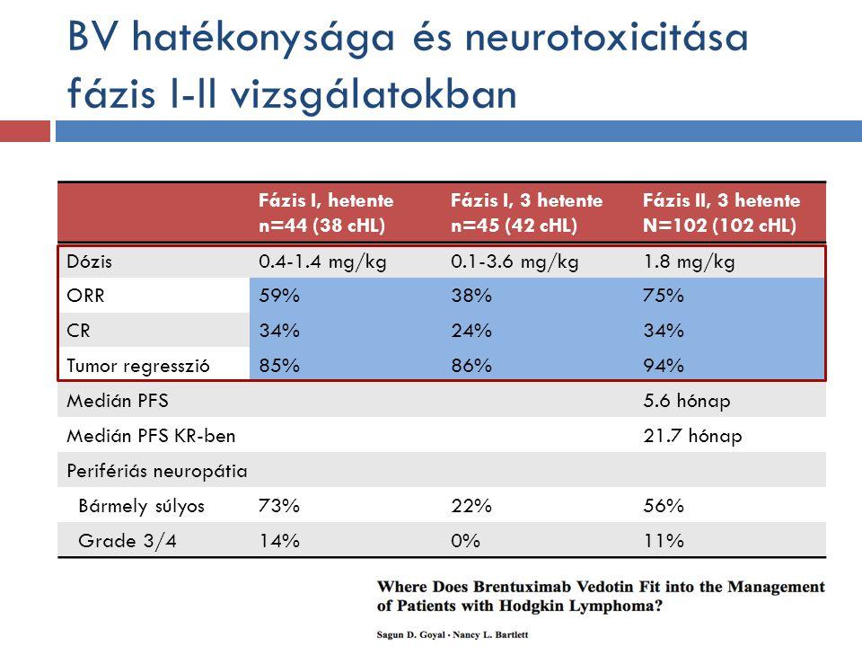 BV hatékonysága és neurotoxicitása fázis I-II vizsgálatokban Fázis I, hetente n=44 (38 cHL) Fázis I, 3 hetente n=45 (42 cHL) Fázis II, 3 hetente N=102 (102 cHL) Dózis0.4-1.4 mg/kg0.1-3.6 mg/kg1.8 mg/kg ORR59%38%75% CR34%24%34% Tumor regresszió85%86%94% Medián PFS5.6 hónap Medián PFS KR-ben21.7 hónap Perifériás neuropátia Bármely súlyos73%22%56% Grade 3/414%0%11% BV hatékonysága és neurotoxicitása fázis I-II vizsgálatokban