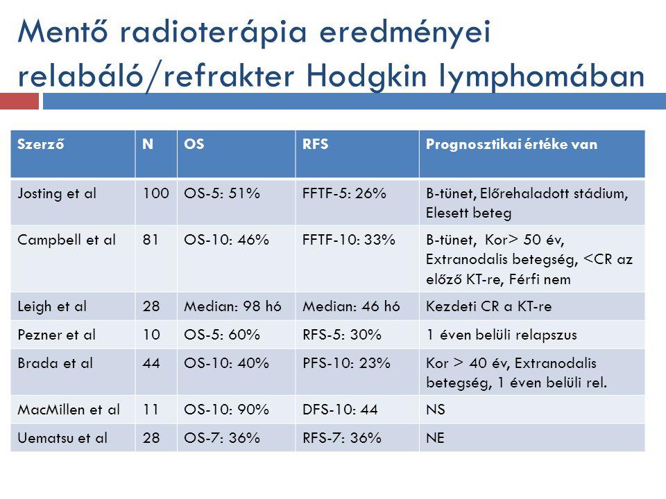 Mentő radioterápia eredményei relabáló/refrakter Hodgkin lymphomában SzerzőNOSRFSPrognosztikai értéke van Josting et al100OS-5: 51%FFTF-5: 26%B-tünet, Előrehaladott stádium, Elesett beteg Campbell et al81OS-10: 46%FFTF-10: 33%B-tünet, Kor> 50 év, Extranodalis betegség, <CR az előző KT-re, Férfi nem Leigh et al28Median: 98 hóMedian: 46 hóKezdeti CR a KT-re Pezner et al10OS-5: 60%RFS-5: 30%1 éven belüli relapszus Brada et al44OS-10: 40%PFS-10: 23%Kor > 40 év, Extranodalis betegség, 1 éven belüli rel.