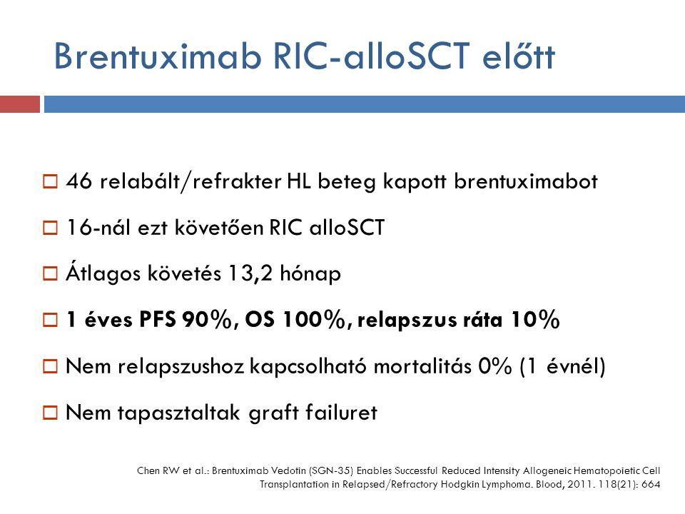 Brentuximab RIC-alloSCT előtt  46 relabált/refrakter HL beteg kapott brentuximabot  16-nál ezt követően RIC alloSCT  Átlagos követés 13,2 hónap  1 éves PFS 90%, OS 100%, relapszus ráta 10%  Nem relapszushoz kapcsolható mortalitás 0% (1 évnél)  Nem tapasztaltak graft failuret Chen RW et al.: Brentuximab Vedotin (SGN-35) Enables Successful Reduced Intensity Allogeneic Hematopoietic Cell Transplantation in Relapsed/Refractory Hodgkin Lymphoma.