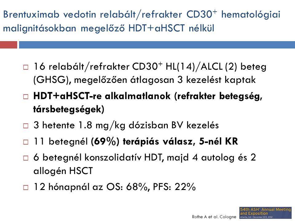 Brentuximab vedotin relabált/refrakter CD30 + hematológiai malignitásokban megelőző HDT+aHSCT nélkül  16 relabált/refrakter CD30 + HL(14)/ALCL (2) beteg (GHSG), megelőzően átlagosan 3 kezelést kaptak  HDT+aHSCT-re alkalmatlanok (refrakter betegség, társbetegségek)  3 hetente 1.8 mg/kg dózisban BV kezelés  11 betegnél (69%) terápiás válasz, 5-nél KR  6 betegnél konszolidatív HDT, majd 4 autolog és 2 allogén HSCT  12 hónapnál az OS: 68%, PFS: 22% Rothe A et al.