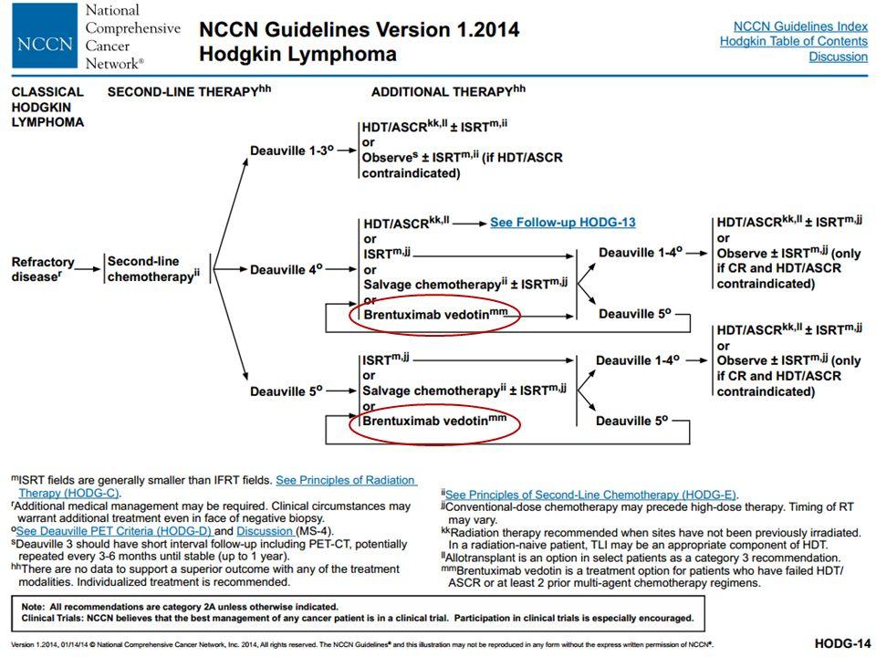 Adcetris alkalmazási előírat  4.1 Terápiás javallatok  A/ Az ADCETRIS kiújuló (relabáló) vagy terápia rezisztens CD30 + Hodgkin-lymphomában (HL) szenvedő felnőtt betegek kezelésére javasolt 1.