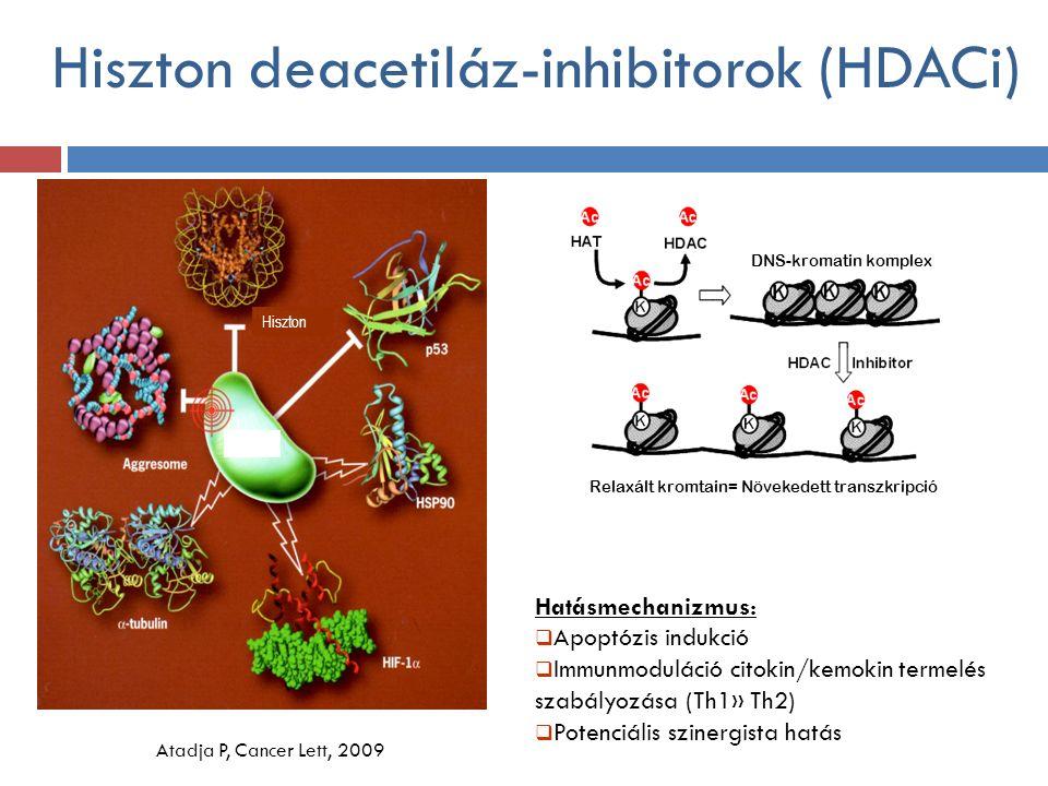 Hiszton deacetiláz-inhibitorok (HDACi) Jóna A, Illés Á, Younes A, 2012 DNS-kromatin komplex Relaxált kromtain= Növekedett transzkripció Hiszton Atadja P, Cancer Lett, 2009 HDAC Hatásmechanizmus:  Apoptózis indukció  Immunmoduláció citokin/kemokin termelés szabályozása (Th1» Th2)  Potenciális szinergista hatás