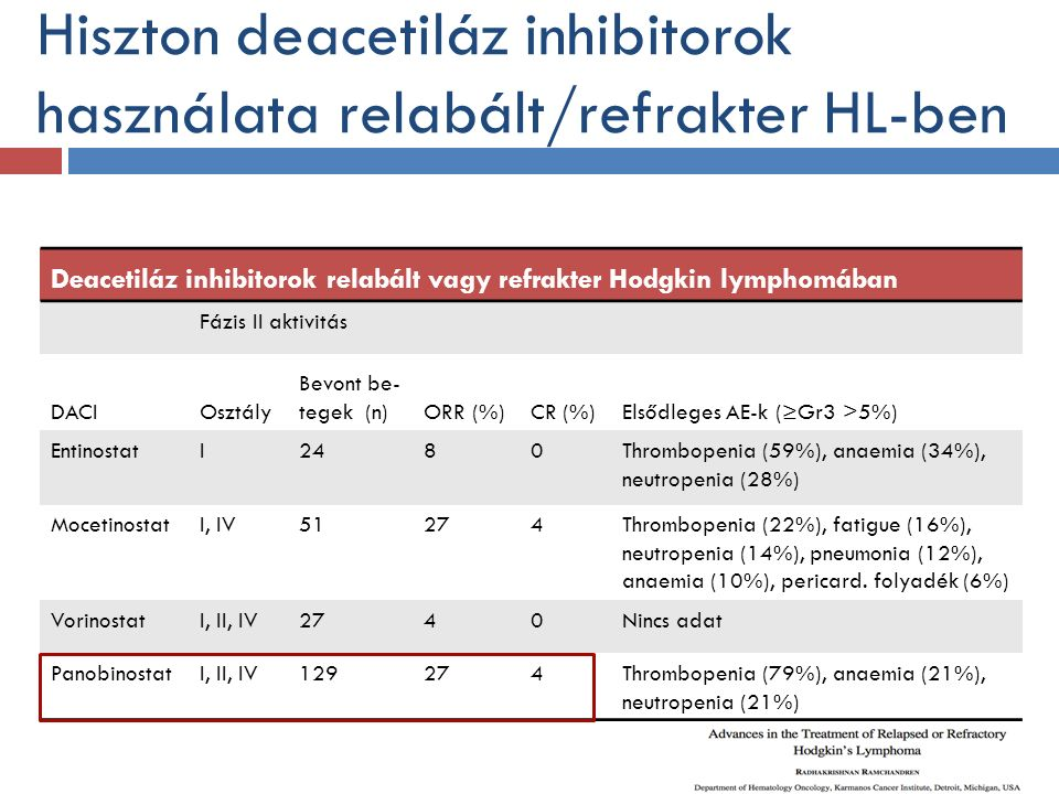 Hiszton deacetiláz inhibitorok használata relabált/refrakter HL-ben Deacetiláz inhibitorok relabált vagy refrakter Hodgkin lymphomában Fázis II aktivitás DACIOsztály Bevont be- tegek (n)ORR (%)CR (%)Elsődleges AE-k (≥Gr3 >5%) EntinostatI2480Thrombopenia (59%), anaemia (34%), neutropenia (28%) MocetinostatI, IV51274Thrombopenia (22%), fatigue (16%), neutropenia (14%), pneumonia (12%), anaemia (10%), pericard.