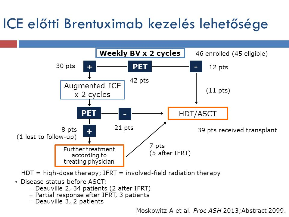 ICE előtti Brentuximab kezelés lehetősége Disease status before ASCT: – Deauville 2, 34 patients (2 after IFRT) – Partial response after IFRT, 3 patients – Deauville 3, 2 patients Moskowitz A et al.