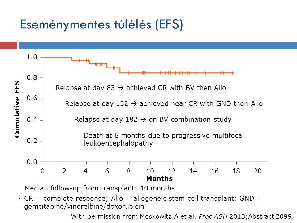 Eseménymentes túlélés (EFS) CR = complete response; Allo = allogeneic stem cell transplant; GND = gemcitabine/vinorelbine/doxorubicin With permission from Moskowitz A et al.