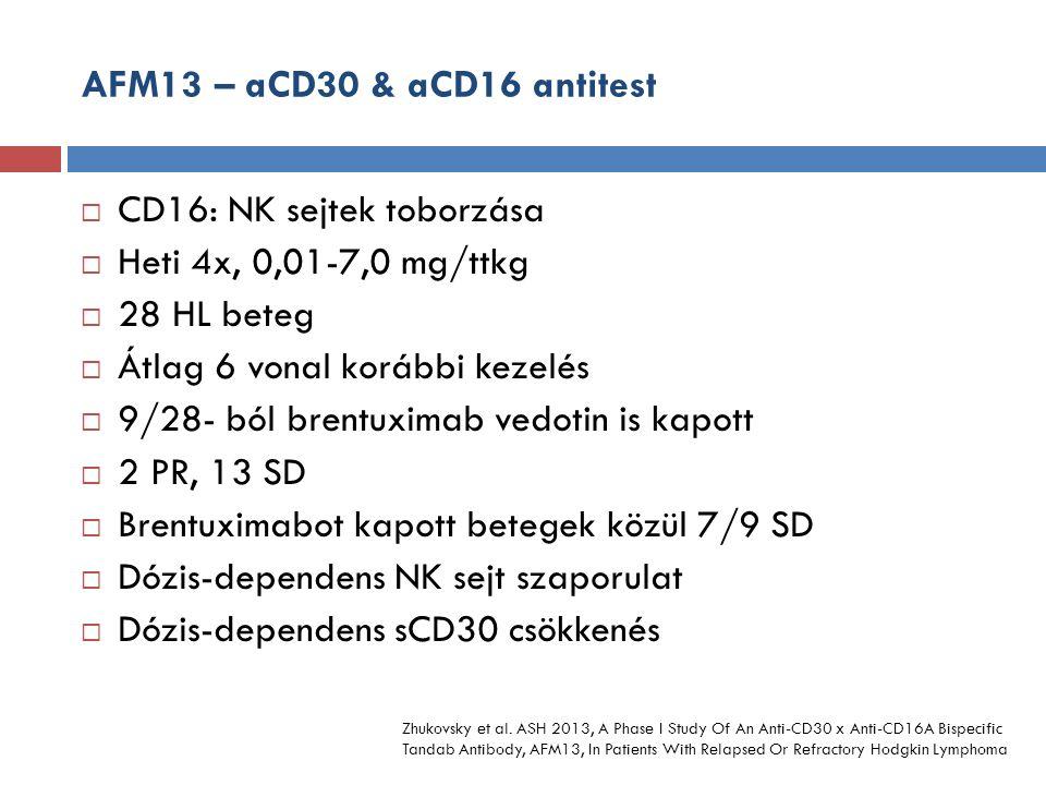 AFM13 – aCD30 & aCD16 antitest  CD16: NK sejtek toborzása  Heti 4x, 0,01-7,0 mg/ttkg  28 HL beteg  Átlag 6 vonal korábbi kezelés  9/28- ból brentuximab vedotin is kapott  2 PR, 13 SD  Brentuximabot kapott betegek közül 7/9 SD  Dózis-dependens NK sejt szaporulat  Dózis-dependens sCD30 csökkenés Zhukovsky et al.