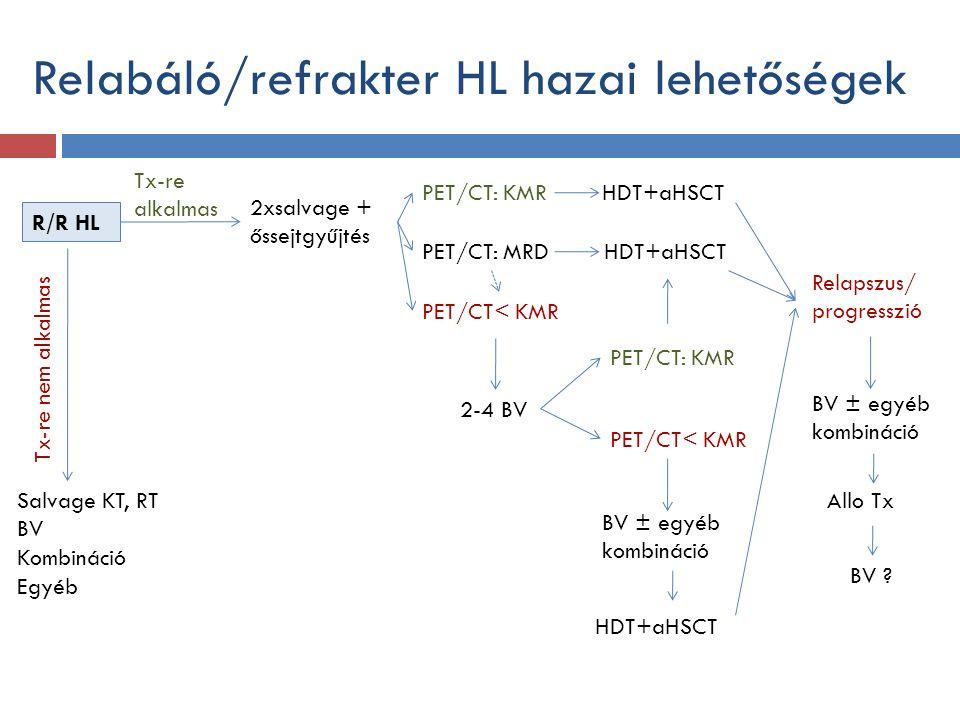 Relabáló/refrakter HL hazai lehetőségek R/R HL 2xsalvage + őssejtgyűjtés Salvage KT, RT BV Kombináció Egyéb PET/CT: KMR PET/CT: MRD PET/CT< KMR HDT+aHSCT 2-4 BV Tx-re alkalmas Tx-re nem alkalmas PET/CT: KMR PET/CT< KMR BV ± egyéb kombináció Allo Tx BV .