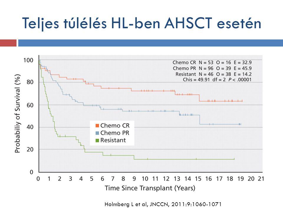 Teljes túlélés HL-ben AHSCT esetén Holmberg L et al, JNCCN, 2011:9:1060-1071