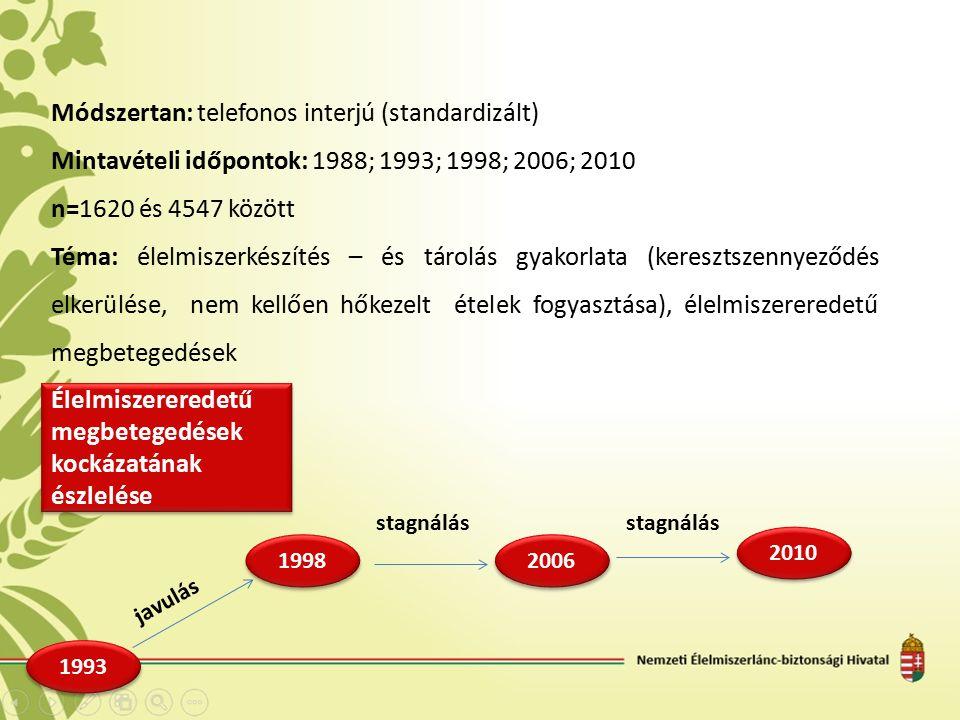 Módszertan: telefonos interjú (standardizált) Mintavételi időpontok: 1988; 1993; 1998; 2006; 2010 n=1620 és 4547 között Téma: élelmiszerkészítés – és tárolás gyakorlata (keresztszennyeződés elkerülése, nem kellően hőkezelt ételek fogyasztása), élelmiszereredetű megbetegedések Élelmiszereredetű megbetegedések kockázatának észlelése 1998 2006 stagnálás javulás 2010 stagnálás 1993