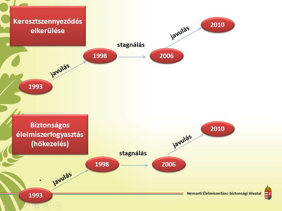Keresztszennyeződés elkerülése 1998 2006 javulás stagnálás 2010 javulás Biztonságos élelmiszerfogyasztás (hőkezelés) 1998 2006 javulás stagnálás javulás 2010 1993