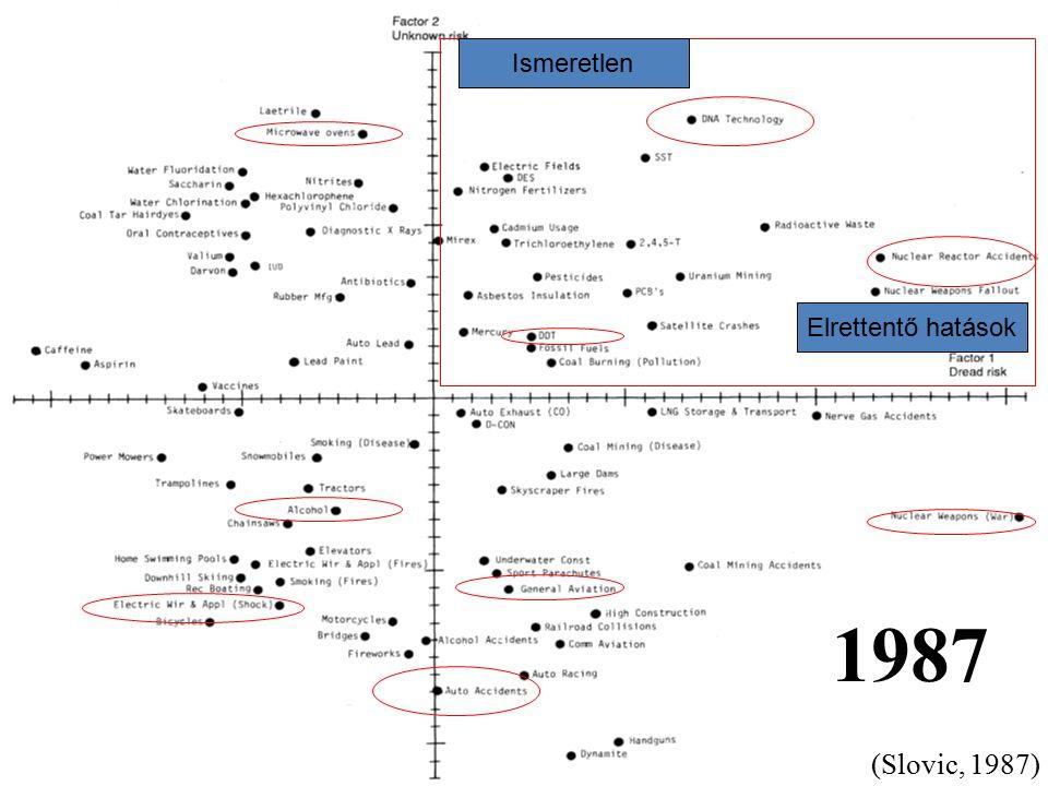 Ismeretlen Elrettentő hatások 1987 (Slovic, 1987)