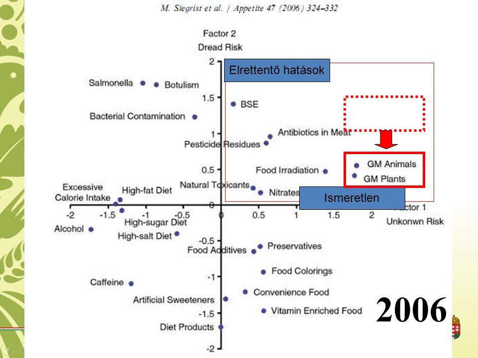 Ismeretlen Elrettentő hatások 2006