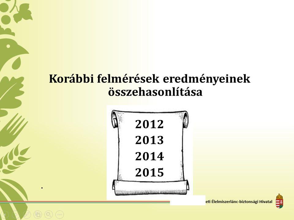 Korábbi felmérések eredményeinek összehasonlítása 2012 2013 2014 2015