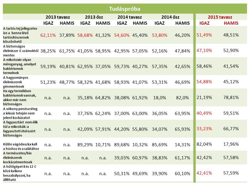 Tudáspróba 2013 tavasz2013 ősz2014 tavasz2014 ősz2015 tavasz IGAZHAMISIGAZHAMISIGAZHAMISIGAZHAMISIGAZHAMIS A tartós tej jellegzetes íze a benne lévő tartósítószernek köszönhető 62,11%37,89%58,68%41,32%54,60%45,40%53,80%46,20% 51,49%48,51% A biztonságos élelmiszer E-számoktól mentes 38,25%61,75%41,05%58,95%42,95%57,05%52,16%47,84% 47,10%52,90% A mikotoxin olyan méreganyag, amelyet baktériumok termelnek 59,19%40,81%62,95%37,05%59,73%40,27%57,35%42,65% 58,46%41,54% A hagyományos élelmiszerek génmentesek 51,23%48,77%58,32%41,68%58,93%41,07%53,31%46,69% 54,88%45,12% Ha egy termékben baktériumok vannak, akkor már nem biztonságos n.a.