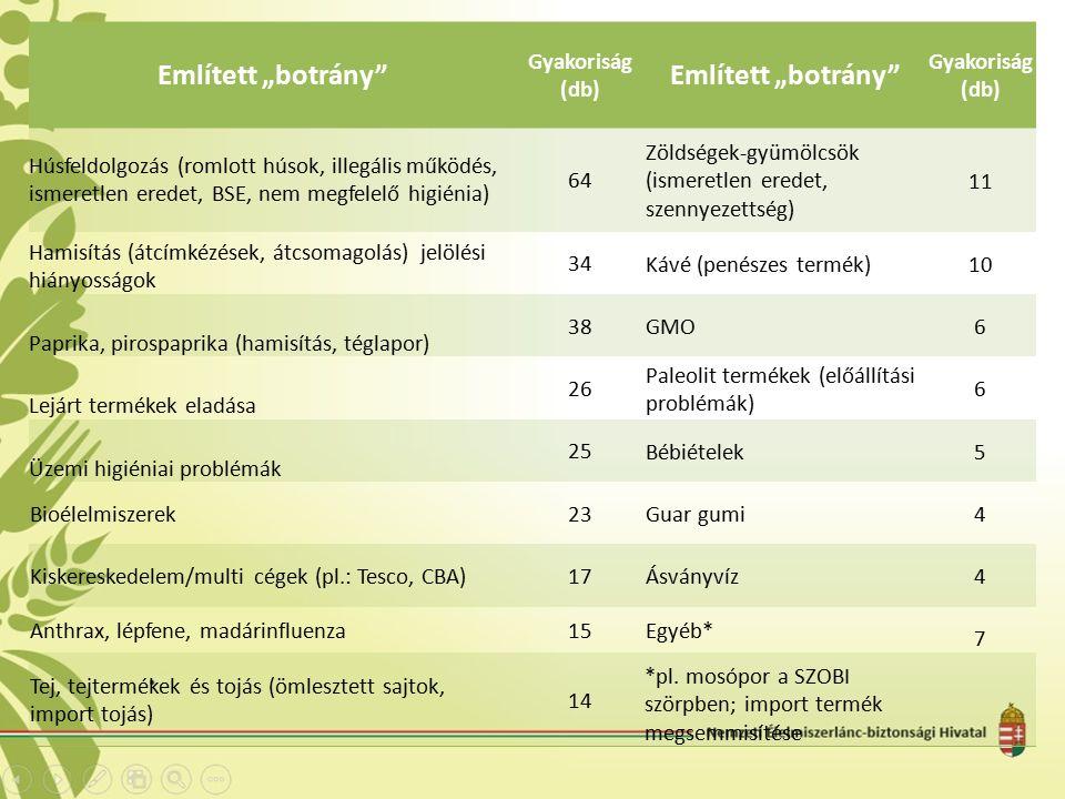 """Említett """"botrány Gyakoriság (db) Említett """"botrány Gyakoriság (db) Húsfeldolgozás (romlott húsok, illegális működés, ismeretlen eredet, BSE, nem megfelelő higiénia) 64 Zöldségek-gyümölcsök (ismeretlen eredet, szennyezettség) 11 Hamisítás (átcímkézések, átcsomagolás) jelölési hiányosságok 34 Kávé (penészes termék)10 Paprika, pirospaprika (hamisítás, téglapor) 38 GMO6 Lejárt termékek eladása 26 Paleolit termékek (előállítási problémák) 6 Üzemi higiéniai problémák 25 Bébiételek5 Bioélelmiszerek23Guar gumi4 Kiskereskedelem/multi cégek (pl.: Tesco, CBA)17Ásványvíz4 Anthrax, lépfene, madárinfluenza15Egyéb* 7 Tej, tejtermékek és tojás (ömlesztett sajtok, import tojás) 14 *pl."""
