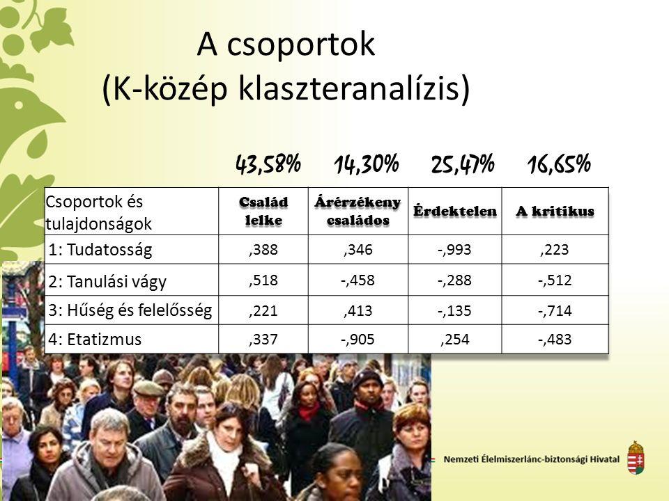 A csoportok (K-közép klaszteranalízis) 43,58%14,30%25,47%16,65%