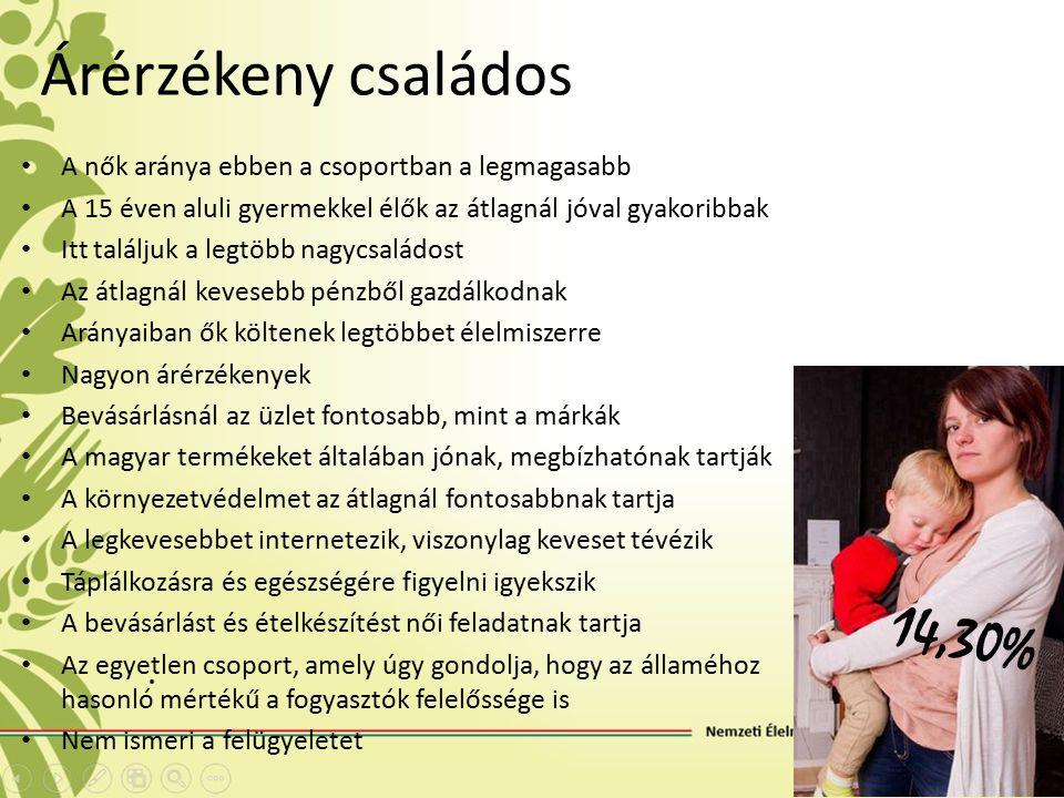 Árérzékeny családos A nők aránya ebben a csoportban a legmagasabb A 15 éven aluli gyermekkel élők az átlagnál jóval gyakoribbak Itt találjuk a legtöbb nagycsaládost Az átlagnál kevesebb pénzből gazdálkodnak Arányaiban ők költenek legtöbbet élelmiszerre Nagyon árérzékenyek Bevásárlásnál az üzlet fontosabb, mint a márkák A magyar termékeket általában jónak, megbízhatónak tartják A környezetvédelmet az átlagnál fontosabbnak tartja A legkevesebbet internetezik, viszonylag keveset tévézik Táplálkozásra és egészségére figyelni igyekszik A bevásárlást és ételkészítést női feladatnak tartja Az egyetlen csoport, amely úgy gondolja, hogy az államéhoz hasonló mértékű a fogyasztók felelőssége is Nem ismeri a felügyeletet 14,30%