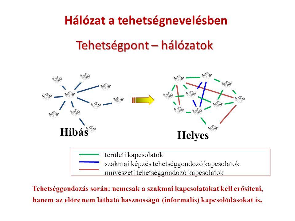 Tehetségpont – hálózatok Hibás Helyes területi kapcsolatok szakmai képzés tehetséggondozó kapcsolatok művészeti tehetséggondozó kapcsolatok Tehetséggondozás során: nemcsak a szakmai kapcsolatokat kell erősíteni, hanem az előre nem látható hasznosságú (informális) kapcsolódásokat is.