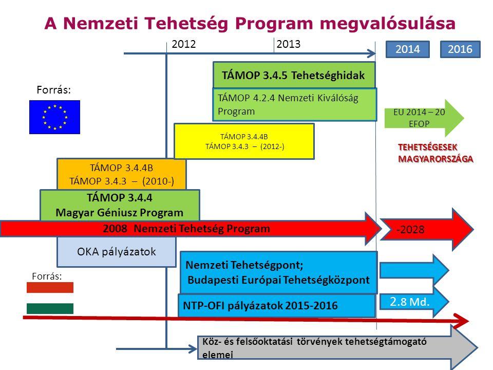 2028 A Nemzeti Tehetség Program megvalósulása -2028 2008 Nemzeti Tehetség Program Nemzeti Tehetségpont; Budapesti Európai Tehetségközpont TÁMOP 3.4.4 Magyar Géniusz Program OKA pályázatok NTP-OFI pályázatok 2015-2016 TÁMOP 3.4.4B TÁMOP 3.4.3 – (2010-) TÁMOP 3.4.4B TÁMOP 3.4.3 – (2012-) TÁMOP 3.4.5 Tehetséghidak 20122013 Forrás: 2.