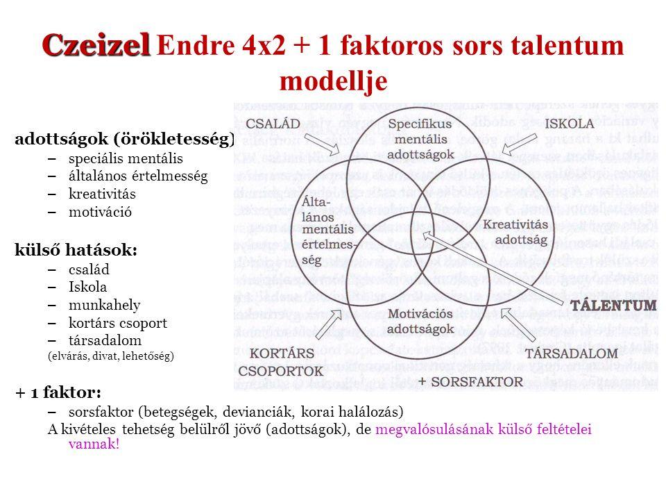 Czeizel Czeizel Endre 4x2 + 1 faktoros sors talentum modellje adottságok (örökletesség): – speciális mentális – általános értelmesség – kreativitás – motiváció külső hatások: – család – Iskola – munkahely – kortárs csoport – társadalom (elvárás, divat, lehetőség) + 1 faktor: – sorsfaktor (betegségek, devianciák, korai halálozás) A kivételes tehetség belülről jövő (adottságok), de megvalósulásának külső feltételei vannak!