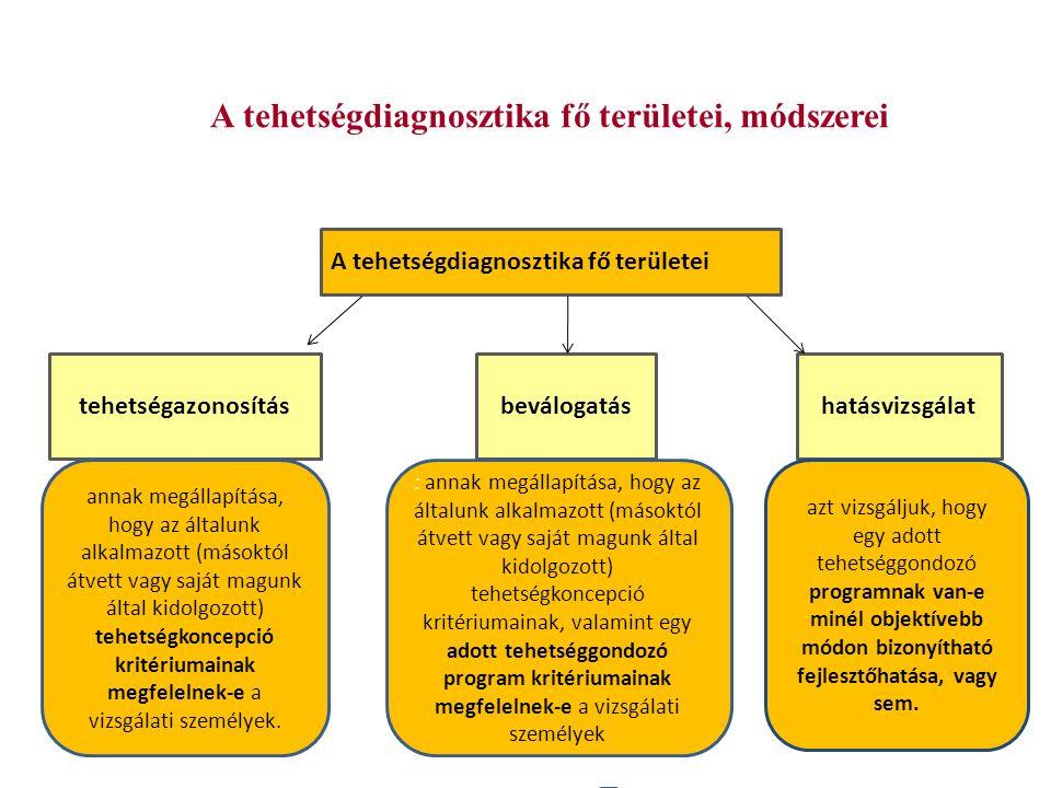 A tehetségdiagnosztika fő területei, módszerei A tehetségdiagnosztika fő területei tehetségazonosításbeválogatáshatásvizsgálat : annak megállapítása, hogy az általunk alkalmazott (másoktól átvett vagy saját magunk által kidolgozott) tehetségkoncepció kritériumainak, valamint egy adott tehetséggondozó program kritériumainak megfelelnek-e a vizsgálati személyek annak megállapítása, hogy az általunk alkalmazott (másoktól átvett vagy saját magunk által kidolgozott) tehetségkoncepció kritériumainak megfelelnek-e a vizsgálati személyek.