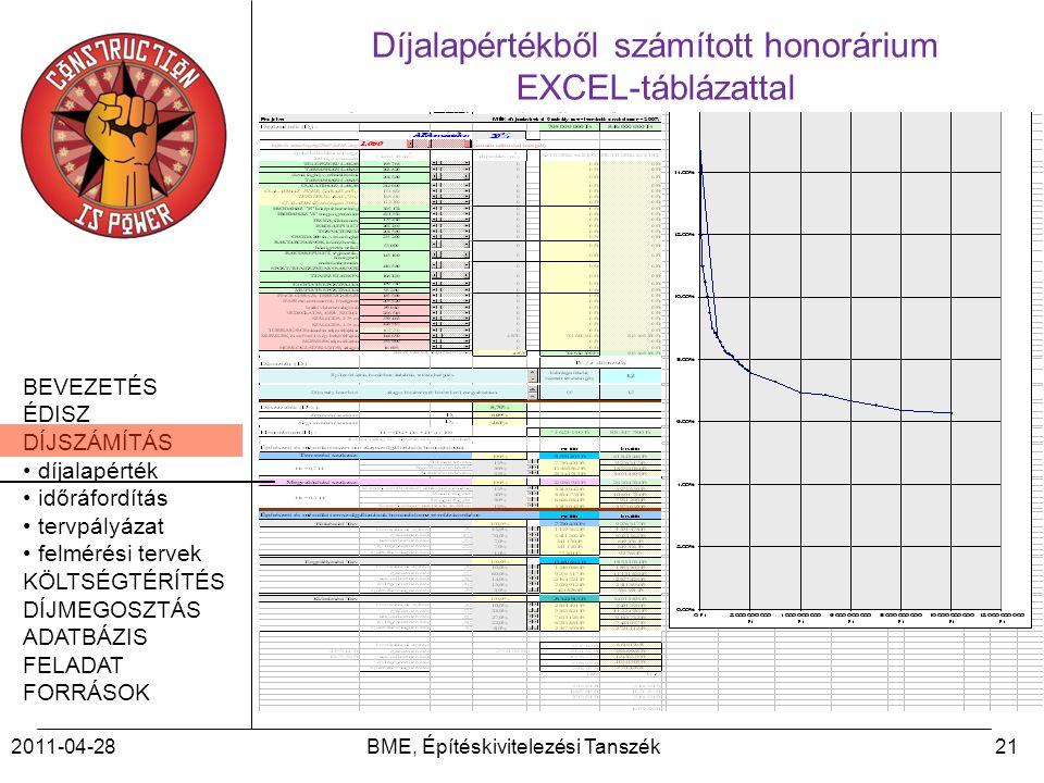 BEVEZETÉS ÉDISZ DÍJSZÁMÍTÁS díjalapérték időráfordítás tervpályázat felmérési tervek KÖLTSÉGTÉRÍTÉS DÍJMEGOSZTÁS ADATBÁZIS FELADAT FORRÁSOK 2011-04-28BME, Építéskivitelezési Tanszék21 Díjalapértékből számított honorárium EXCEL-táblázattal