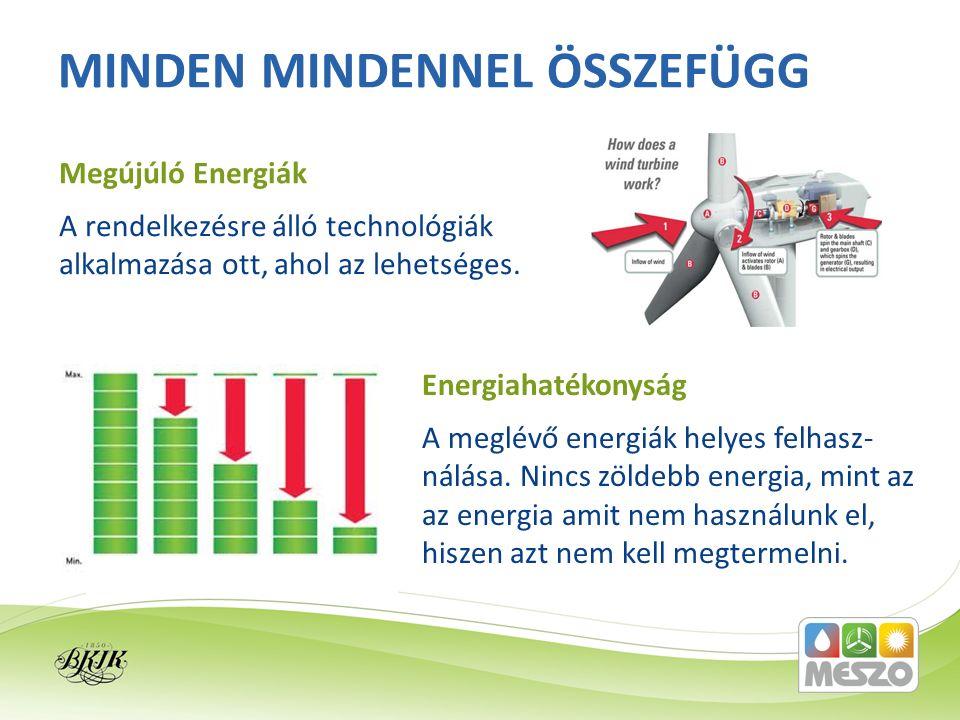 A rendelkezésre álló technológiák alkalmazása ott, ahol az lehetséges. MINDEN MINDENNEL ÖSSZEFÜGG Megújúló Energiák A meglévő energiák helyes felhasz-