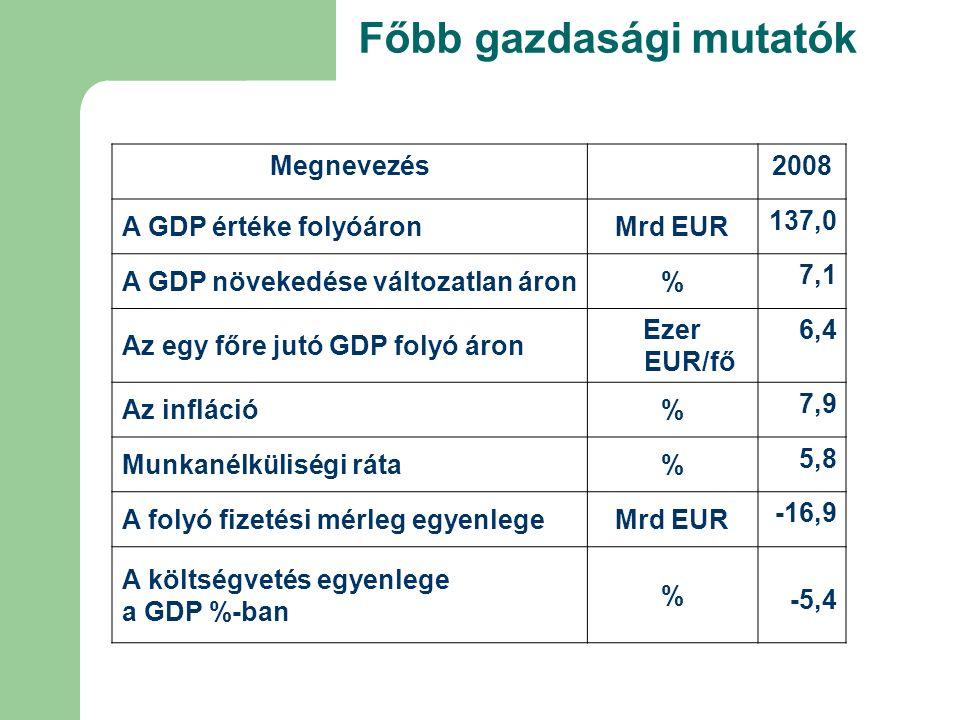 Főbb gazdasági mutatók Megnevezés 2008 A GDP értéke folyóáronMrd EUR 137,0 A GDP növekedése változatlan áron% 7,1 Az egy főre jutó GDP folyó áron Ezer EUR/fő 6,4 Az infláció% 7,9 Munkanélküliségi ráta% 5,8 A folyó fizetési mérleg egyenlegeMrd EUR -16,9 A költségvetés egyenlege a GDP %-ban % -5,4
