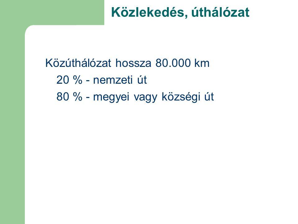 Közúthálózat hossza 80.000 km 20 % - nemzeti út 80 % - megyei vagy községi út Közlekedés, úthálózat