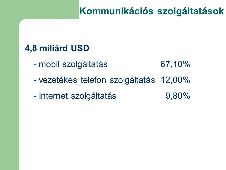 Kommunikációs szolgáltatások 4,8 miliárd USD - mobil szolgáltatás 67,10% - vezetékes telefon szolgáltatás 12,00% - Internet szolgáltatás 9,80%