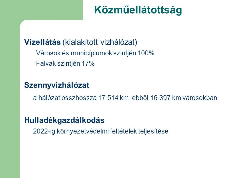 Közműellátottság Vízellátás (kialak í tott v í zhálózat) Városok és municípiumok szintjén 100% Falvak szintjén 17% Szennyvízhálózat a hálózat összhossza 17.514 km, ebből 16.397 km városokban Hulladékgazdálkodás 2022-ig környezetvédelmi feltételek teljesítése