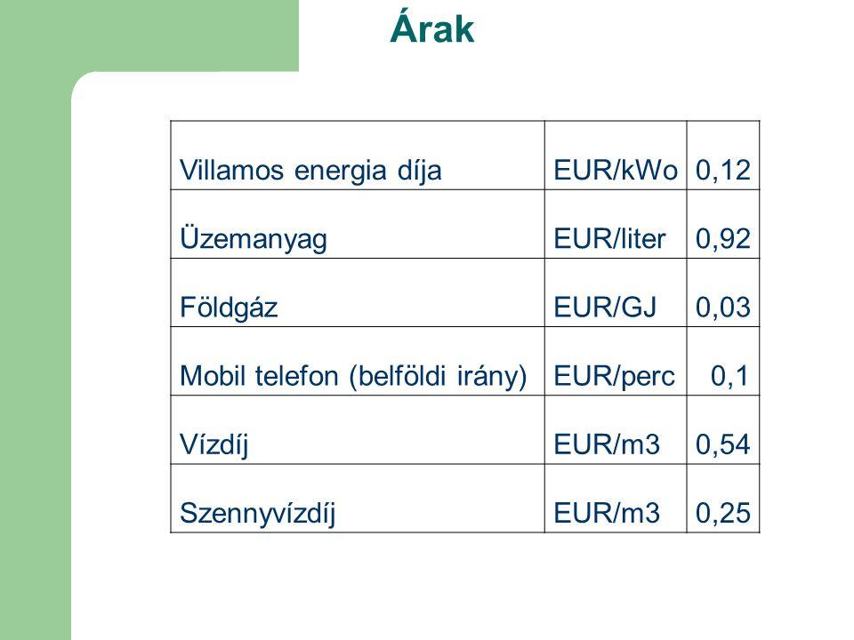 Árak Villamos energia díjaEUR/kWo0,12 ÜzemanyagEUR/liter0,92 FöldgázEUR/GJ0,03 Mobil telefon (belföldi irány)EUR/perc0,1 VízdíjEUR/m30,54 SzennyvízdíjEUR/m30,25