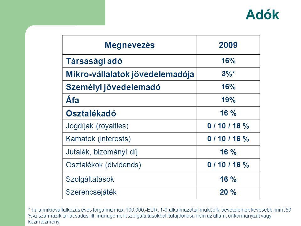Adók Megnevezés2009 Társasági adó 16% Mikro-vállalatok jövedelemadója 3%* Személyi jövedelemadó 16% Áfa 19% Osztalékadó 16 % Jogdíjak (royalties)0 / 10 / 16 % Kamatok (interests)0 / 10 / 16 % Jutalék, bizományi díj16 % Osztalékok (dividends)0 / 10 / 16 % Szolgáltatások16 % Szerencsejáték20 % * ha a mikrovállalkozás éves forgalma max.