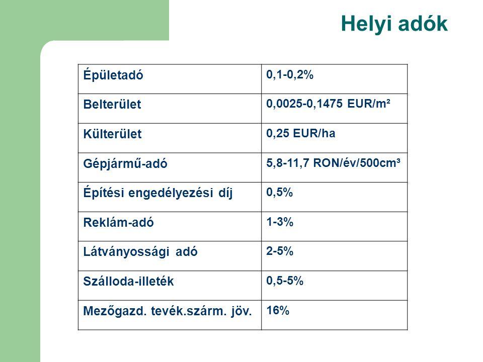 Helyi adók Épületadó 0,1-0,2% Belterület 0,0025-0,1475 EUR/m² Külterület 0,25 EUR/ha Gépjármű-adó 5,8-11,7 RON/év/500cm³ Építési engedélyezési díj 0,5% Reklám-adó 1-3% Látványossági adó 2-5% Szálloda-illeték 0,5-5% Mezőgazd.