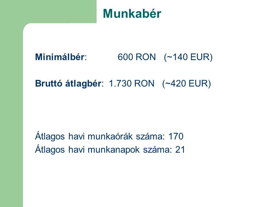 Minimálbér: 600 RON (~140 EUR) Bruttó átlagbér: 1.730 RON (~420 EUR) Átlagos havi munkaórák száma: 170 Átlagos havi munkanapok száma: 21 Munkabér