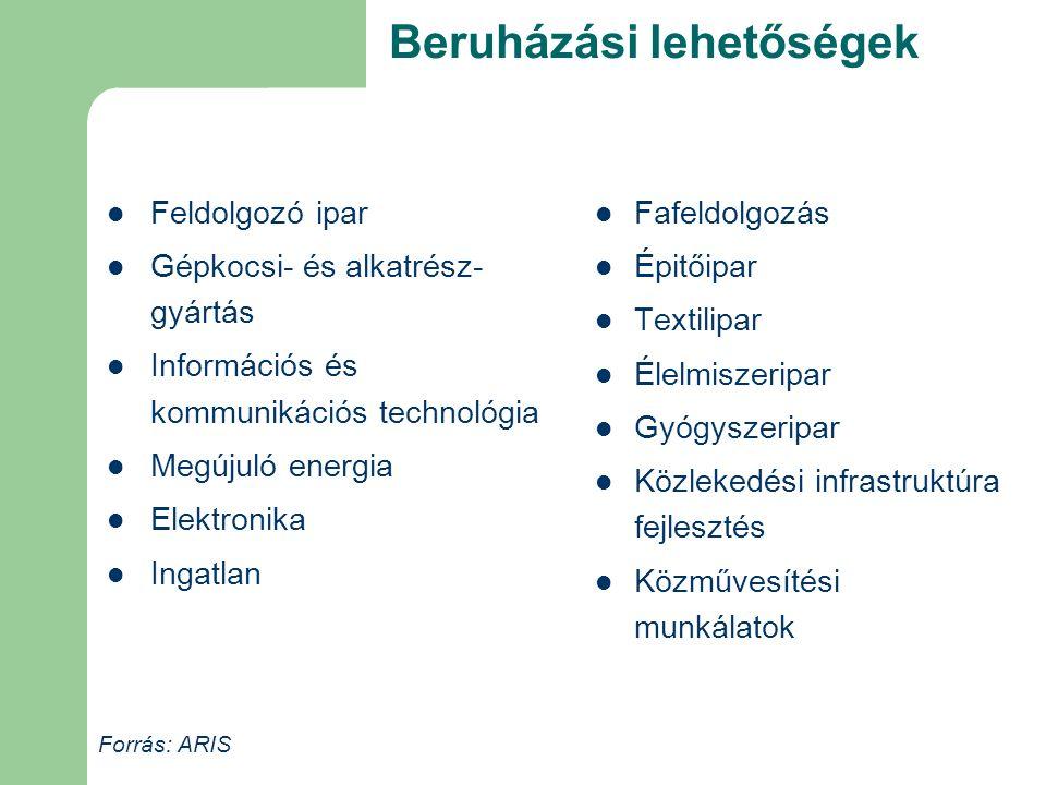 Beruházási lehetőségek Feldolgozó ipar Gépkocsi- és alkatrész- gyártás Információs és kommunikációs technológia Megújuló energia Elektronika Ingatlan Fafeldolgozás Épitőipar Textilipar Élelmiszeripar Gyógyszeripar Közlekedési infrastruktúra fejlesztés Közművesítési munkálatok Forrás: ARIS