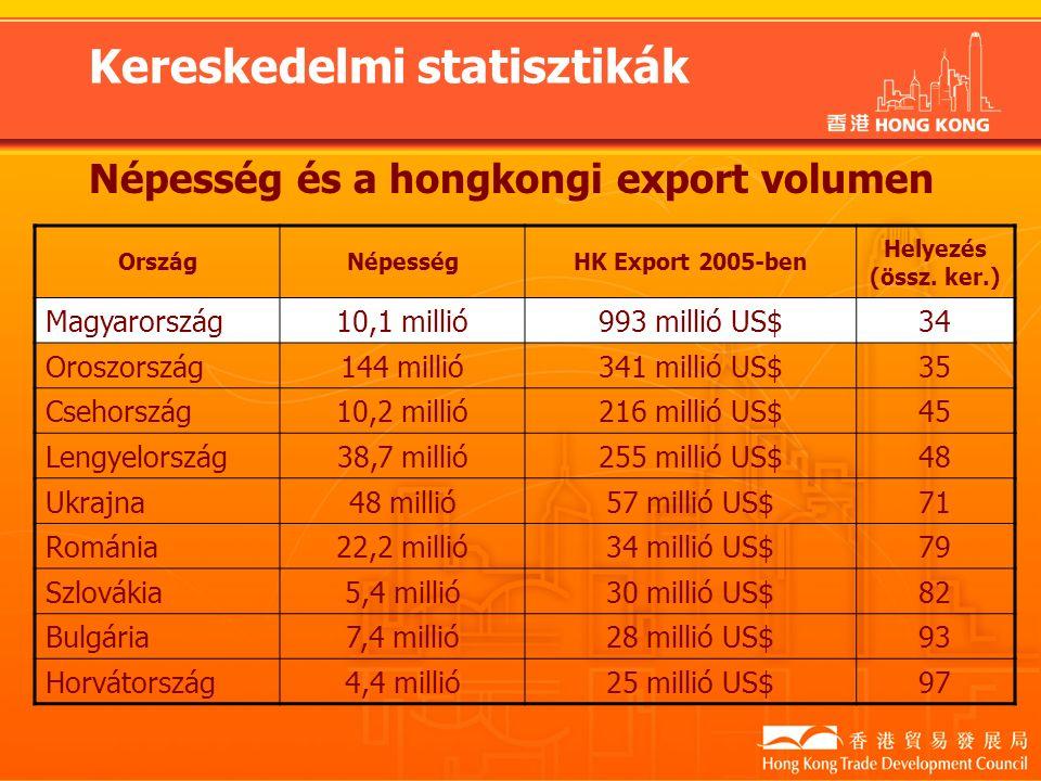 Kereskedelmi statisztikák Népesség és a hongkongi export volumen OrszágNépességHK Export 2005-ben Helyezés (össz.