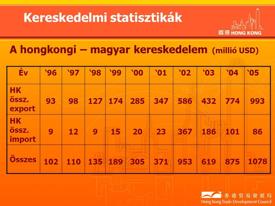 Kereskedelmi statisztikák A hongkongi – magyar kereskedelem (millió USD) Év'96'97'98'99'00'01'02'03'04'05 HK össz.