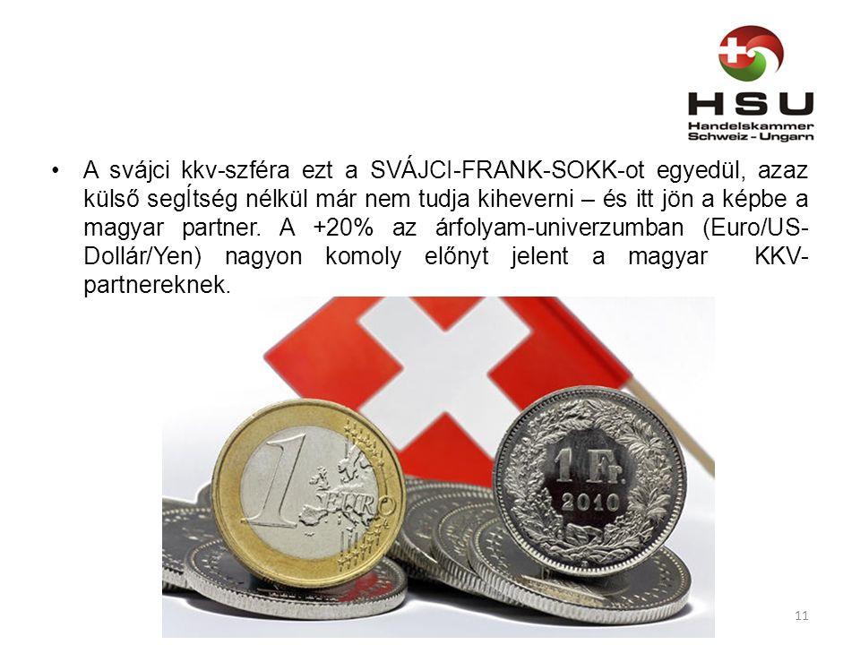 A svájci kkv-szféra ezt a SVÁJCI-FRANK-SOKK-ot egyedül, azaz külső segÍtség nélkül már nem tudja kiheverni – és itt jön a képbe a magyar partner.
