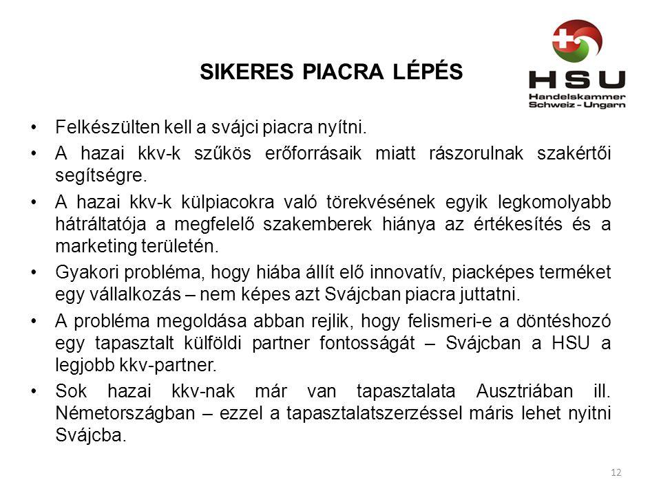 SIKERES PIACRA LÉPÉS Felkészülten kell a svájci piacra nyítni.