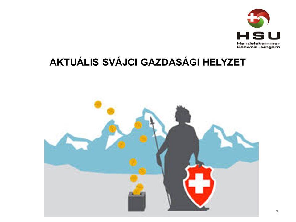 AKTUÁLIS SVÁJCI GAZDASÁGI HELYZET 7