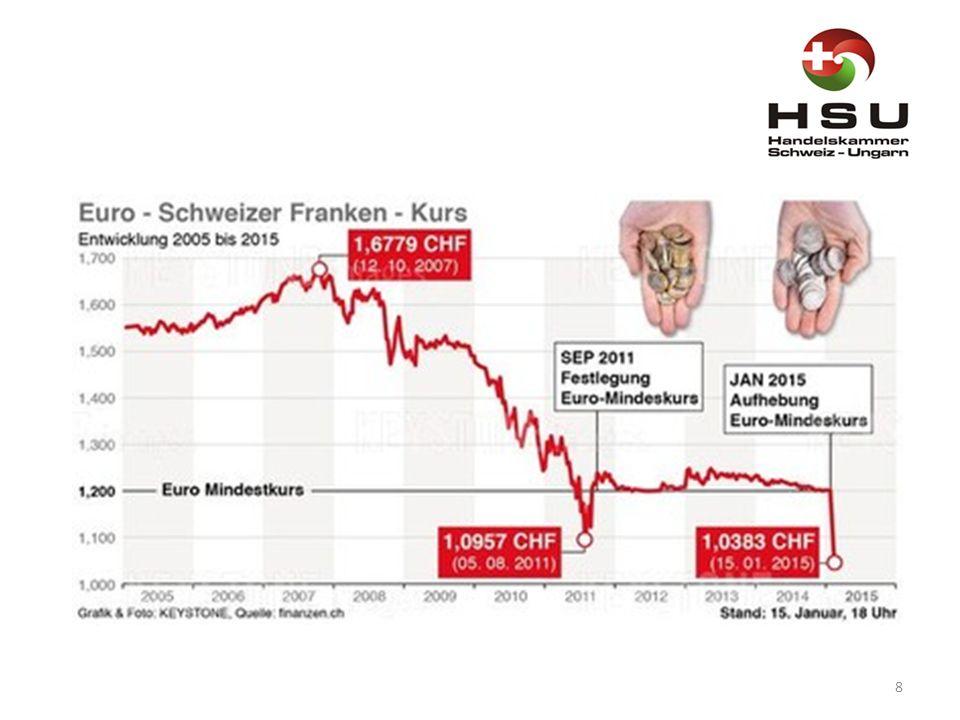 """Előrejelzés 2015: A """"svájci-frank-sokk miatt a pénzügyi szakértők Svájcban recessziót jósolnak – A frank jelentős felértékelődése a közgazdászok előrejelzése szerint erős hatással van a gazdasági növekedésre az alpesi országban."""